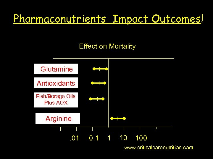 Pharmaconutrients Impact Outcomes! Effect on Mortality Glutamine Antioxidants Fish/Borage Oils Plus AOX Arginine. 01