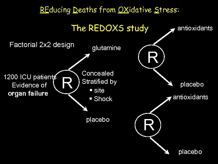 REducing Deaths from OXidative Stress: The REDOXS study Factorial 2 x 2 design 1200