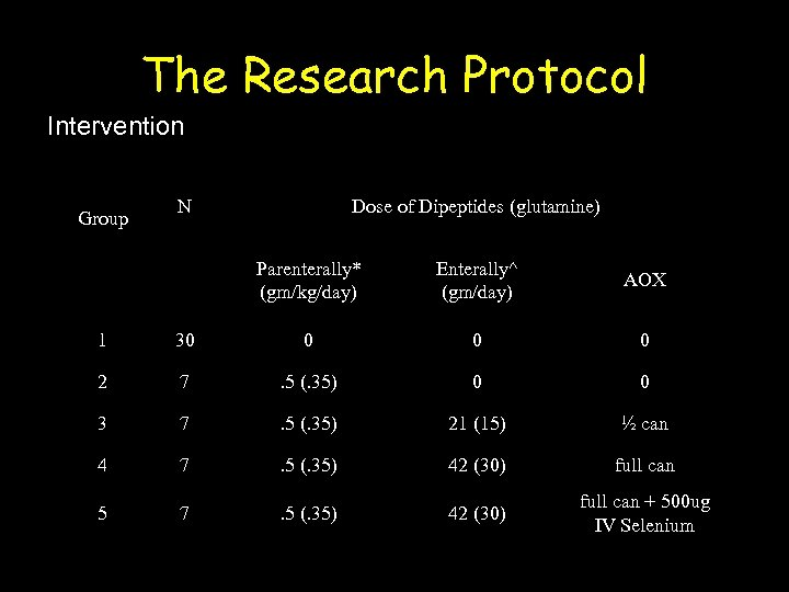 The Research Protocol Intervention Group N Dose of Dipeptides (glutamine) Parenterally* (gm/kg/day) Enterally^ (gm/day)