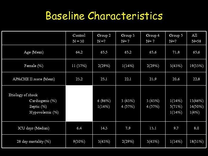 Baseline Characteristics Control N = 30 Group 2 N =7 Group 3 N= 7