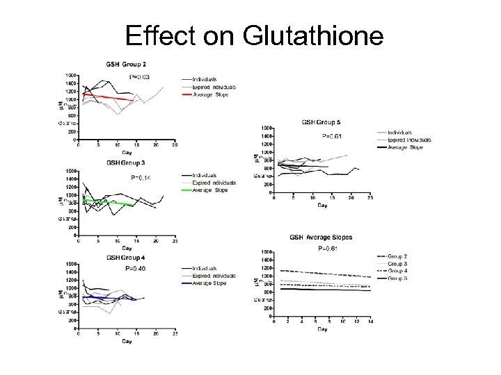 Effect on Glutathione