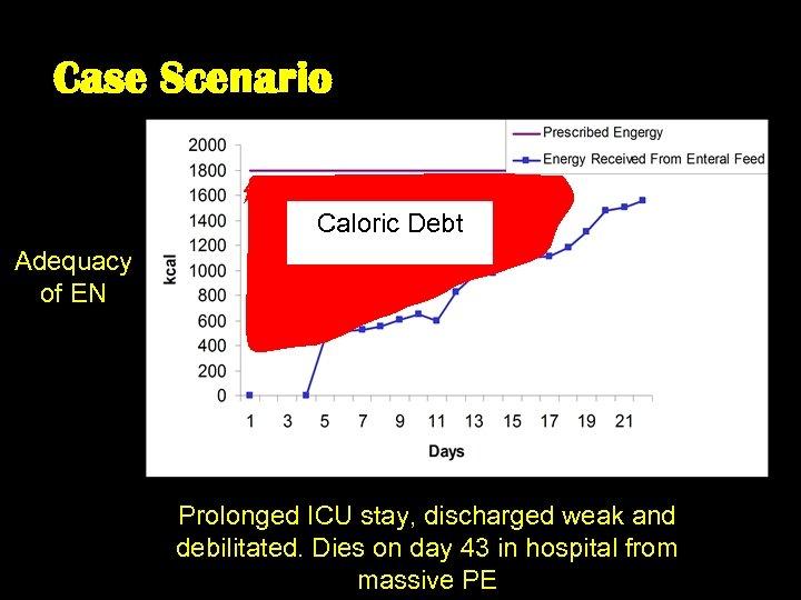 Case Scenario Caloric Debt Adequacy of EN Prolonged ICU stay, discharged weak and debilitated.