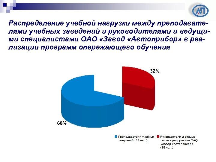 Распределение учебной нагрузки между преподавателями учебных заведений и руководителями и ведущими специалистами ОАО «Завод