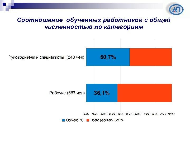Соотношение обученных работников с общей численностью по категориям