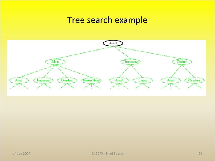 Tree search example 14 Jan 2004 CS 3243 - Blind Search 23