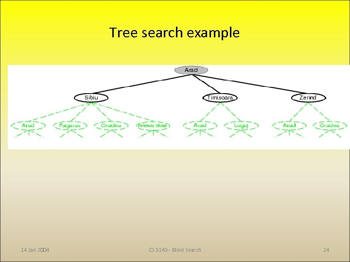 Tree search example 14 Jan 2004 CS 3243 - Blind Search 24