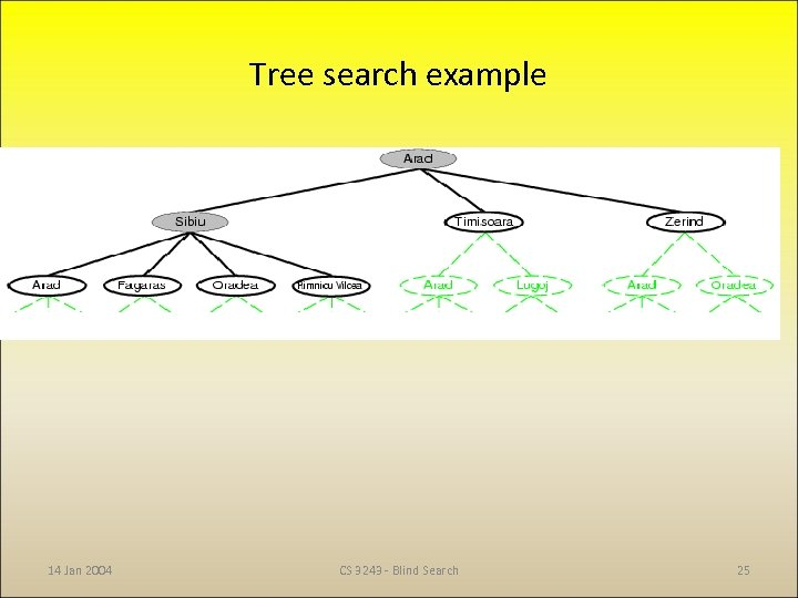 Tree search example 14 Jan 2004 CS 3243 - Blind Search 25