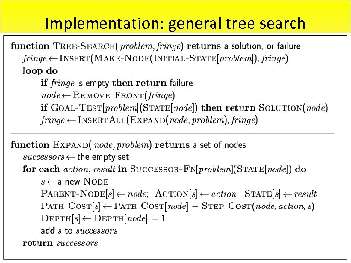 Implementation: general tree search 14 Jan 2004 CS 3243 - Blind Search 28