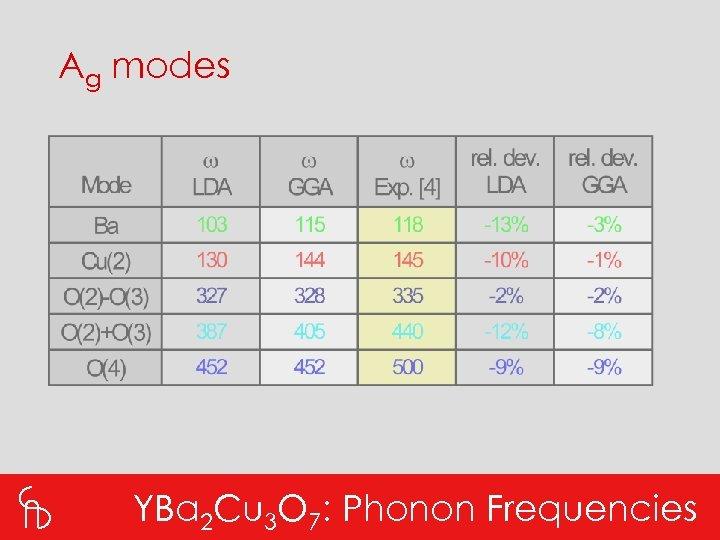 Ag modes YBa 2 Cu 3 O 7: Phonon Frequencies