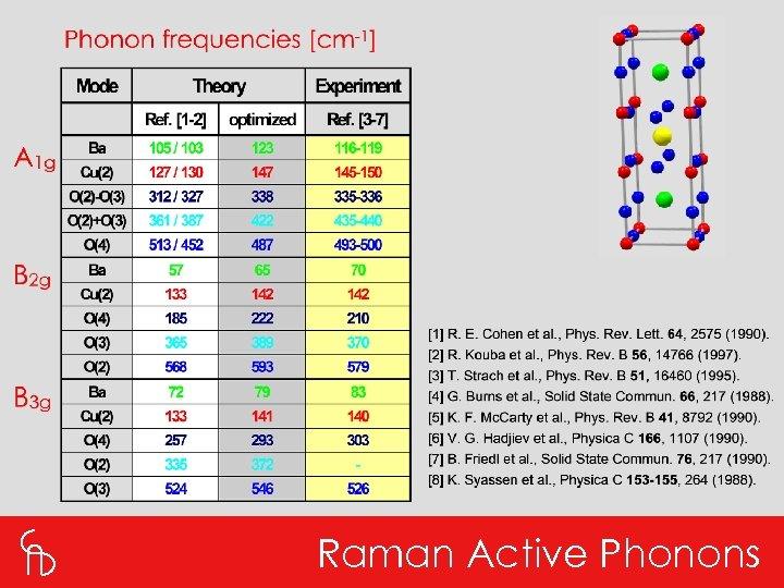 Raman Active Phonons