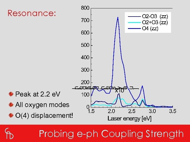 Resonance: Peak at 2. 2 e. V All oxygen modes O(4) displacement! Probing e-ph
