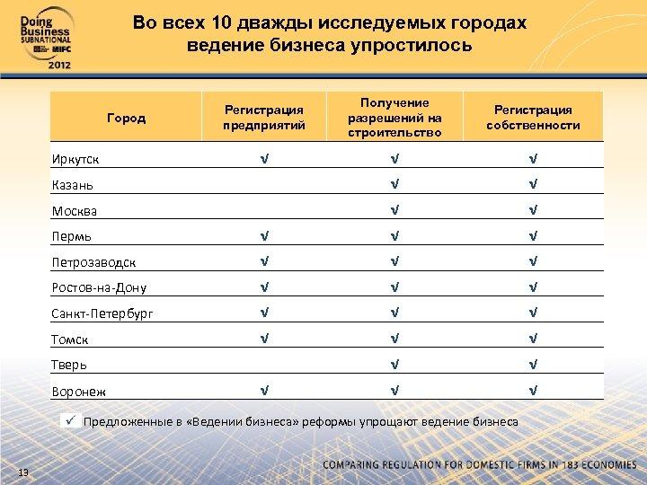 Во всех 10 дважды исследуемых городах ведение бизнеса упростилось Регистрация предприятий Получение разрешений на