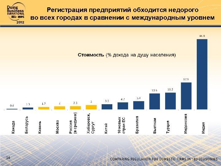 Регистрация предприятий обходится недорого во всех городах в сравнении с международным уровнем 14