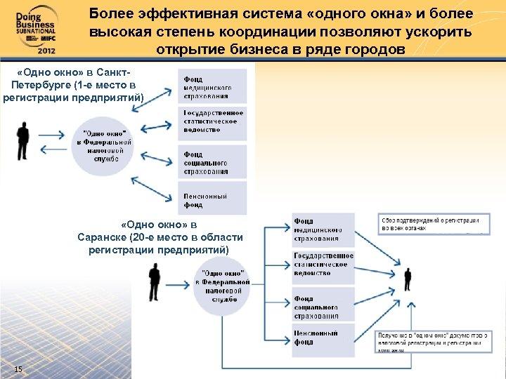 Более эффективная система «одного окна» и более высокая степень координации позволяют ускорить открытие бизнеса