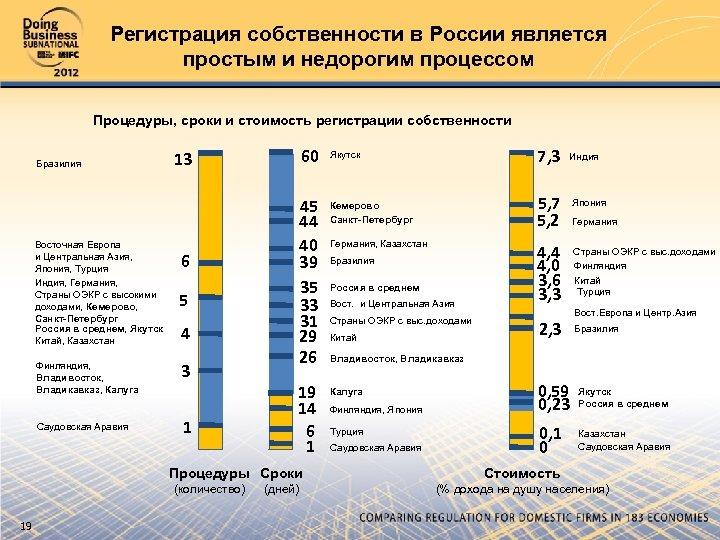 Регистрация собственности в России является простым и недорогим процессом Процедуры, сроки и стоимость регистрации