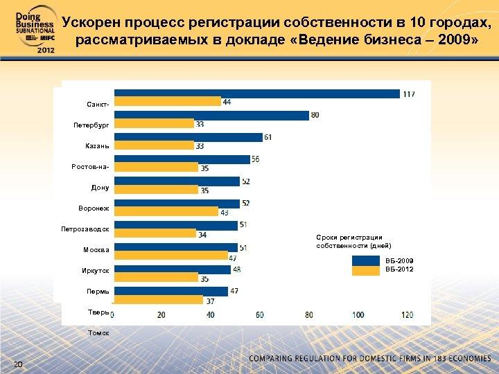 Ускорен процесс регистрации собственности в 10 городах, рассматриваемых в докладе «Ведение бизнеса – 2009»