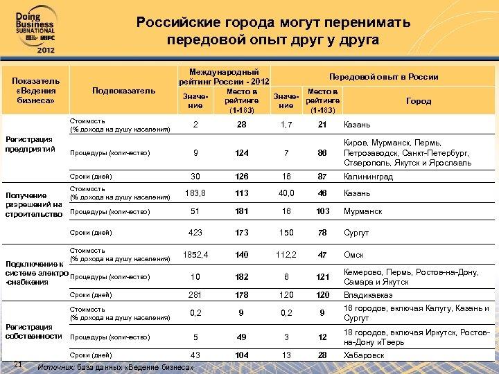 Российские города могут перенимать передовой опыт друг у друга Показатель «Ведения бизнеса» Подпоказатель Стоимость