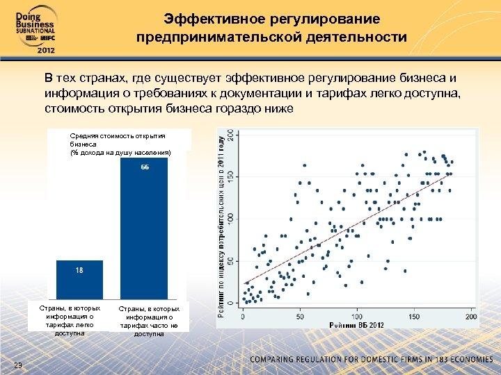 Эффективное регулирование предпринимательской деятельности В тех странах, где существует эффективное регулирование бизнеса и информация