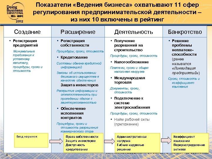 Показатели «Ведения бизнеса» охватывают 11 сфер регулирования предпринимательской деятельности – из них 10 включены