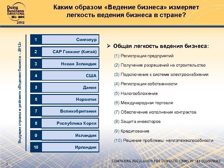 Ведущие страны в рейтинге «Ведение бизнеса – 2012» Каким образом «Ведение бизнеса» измеряет легкость