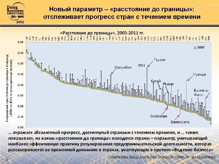 Сокращение «расстояния до границы» в период с 2005 по 2011 гг. (в процентных пунктах)