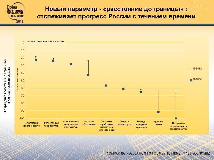 Сокращение «расстояния до границы» в период с 2006 по 2011 гг. Новый параметр -