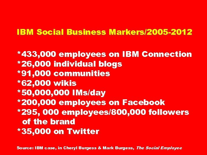 IBM Social Business Markers/2005 -2012 *433, 000 employees on IBM Connection *26, 000 individual