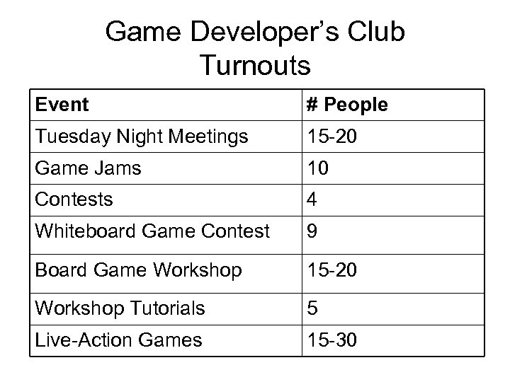 Game Developer's Club Turnouts Event # People Tuesday Night Meetings 15 -20 Game Jams