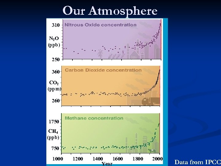 Our Atmosphere 310 N 2 O (ppb) 250 360 CO 2 (ppm) 260 1750