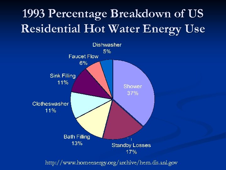 1993 Percentage Breakdown of US Residential Hot Water Energy Use http: //www. homeenergy. org/archive/hem.