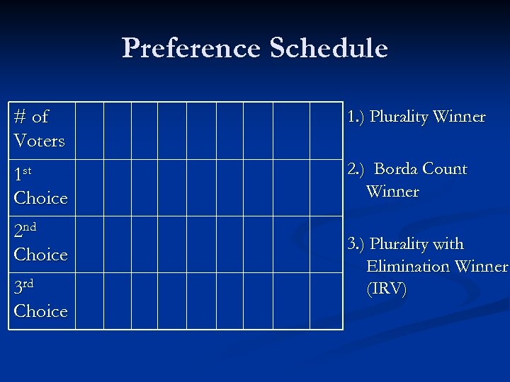 Preference Schedule # of Voters 1. ) Plurality Winner 1 st Choice 2. )