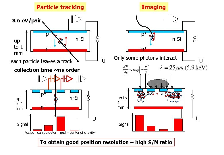 Particle tracking Imaging 3. 6 e. V/pair p+ up to 1 mm p+ n-Si