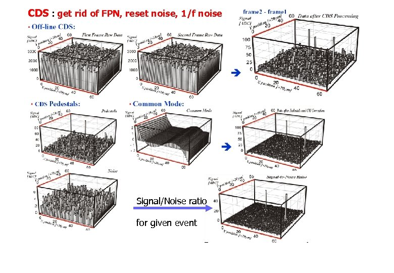 CDS : get rid of FPN, reset noise, 1/f noise Signal/Noise ratio for given