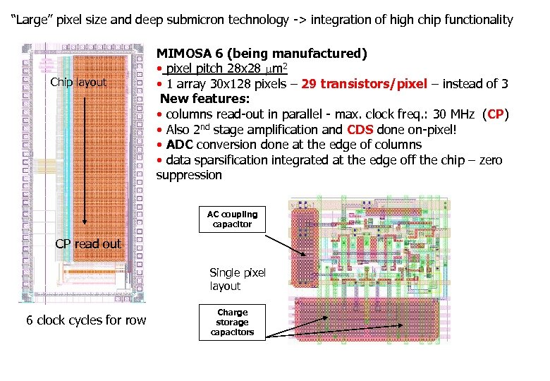 """""""Large"""" pixel size and deep submicron technology -> integration of high chip functionality Chip"""