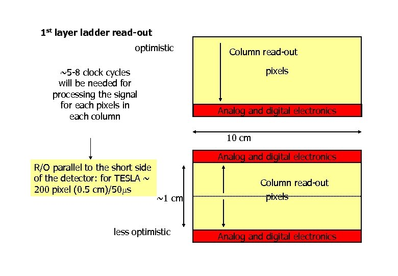 1 st layer ladder read-out optimistic Column read-out pixels ~5 -8 clock cycles will