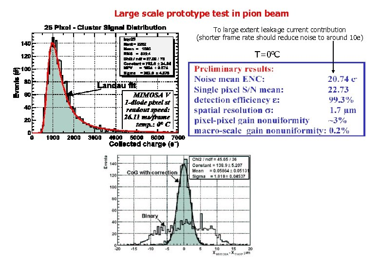 Large scale prototype test in pion beam To large extent leakage current contribution (shorter