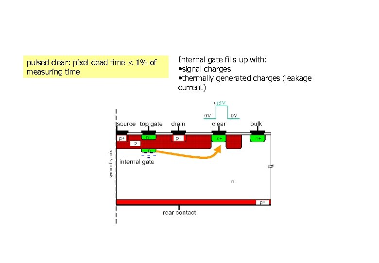 pulsed clear: pixel dead time < 1% of measuring time Internal gate fills up