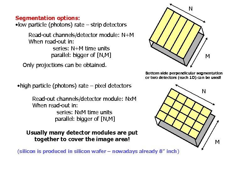N Segmentation options: • low particle (photons) rate – strip detectors Read-out channels/detector module: