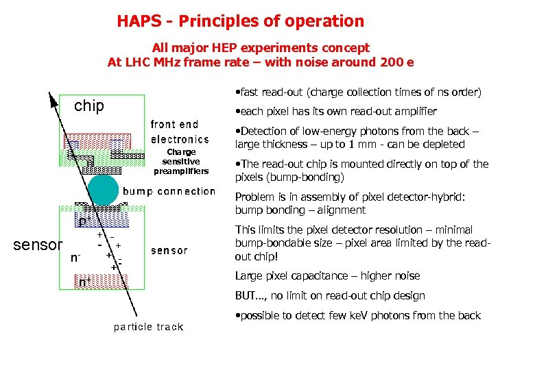 HAPS - Principles of operation All major HEP experiments concept At LHC MHz frame