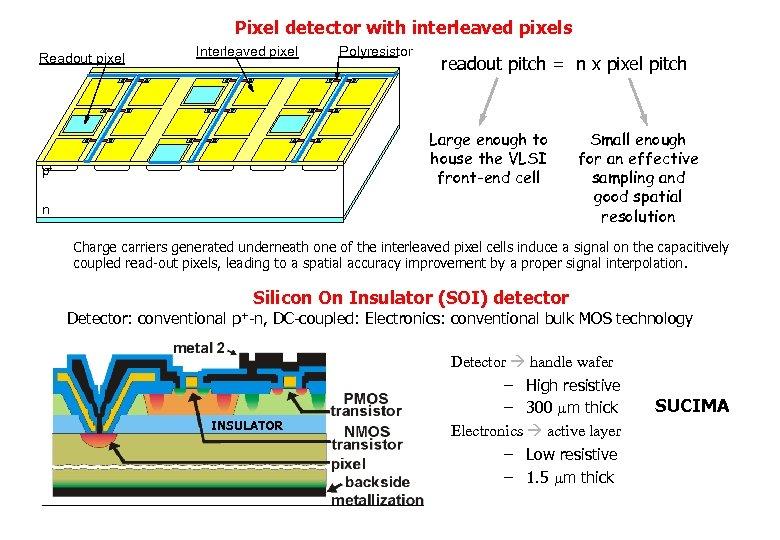 Pixel detector with interleaved pixels Readout pixel Interleaved pixel Polyresistor readout pitch = n