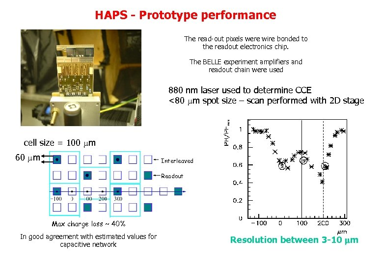 HAPS - Prototype performance The read-out pixels were wire bonded to the readout electronics