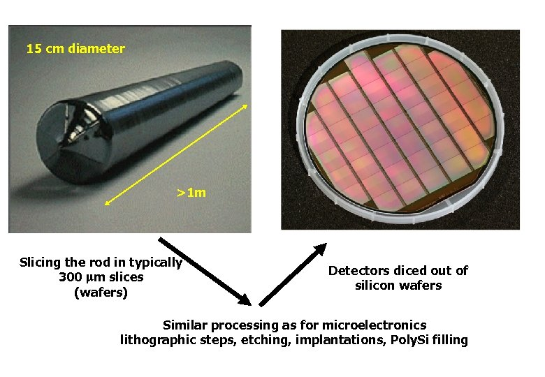 15 cm diameter >1 m Slicing the rod in typically 300 mm slices (wafers)