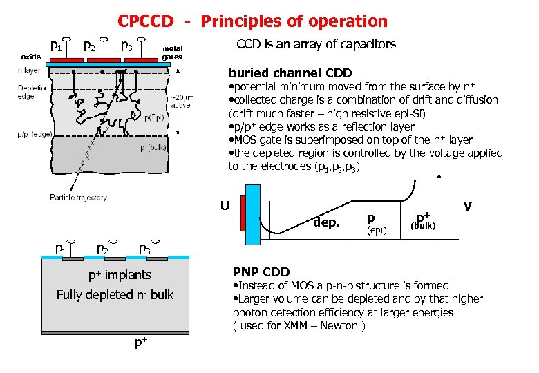 CPCCD - Principles of operation oxide p 1 p 2 p 3 CCD is