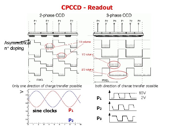 CPCCD - Readout Asymmetrical n+ doping both direction of charge transfer possible V Only