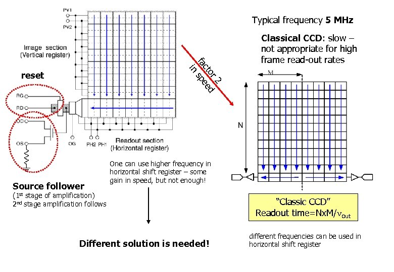 Typical frequency 5 MHz 2 or ed ct fa spe in reset Source follower