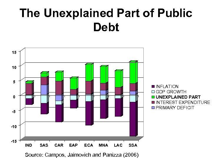 The Unexplained Part of Public Debt 15 10 5 INFLATION GDP GROWTH UNEXPLAINED PART