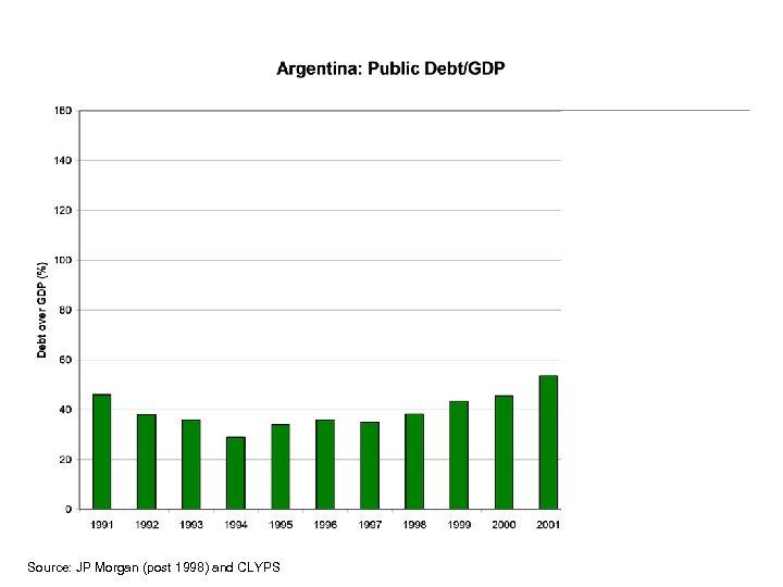Source: JP Morgan (post 1998) and CLYPS