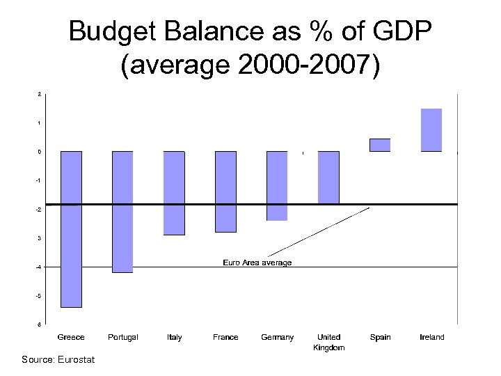 Budget Balance as % of GDP (average 2000 -2007) Source: Eurostat