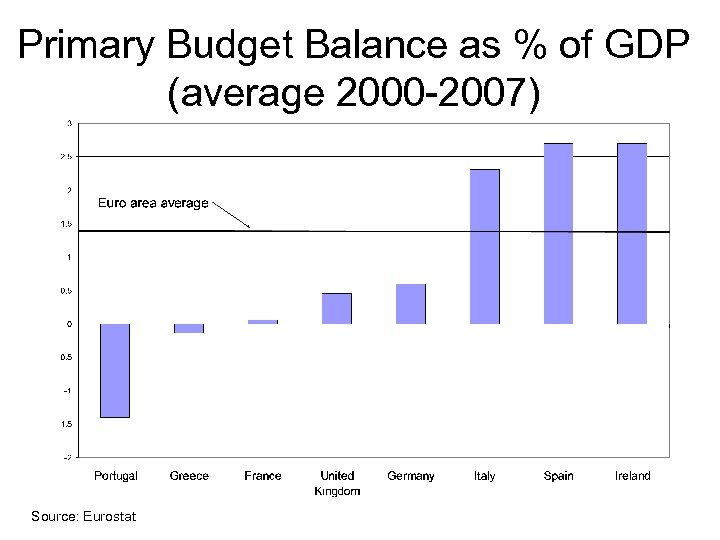 Primary Budget Balance as % of GDP (average 2000 -2007) Source: Eurostat
