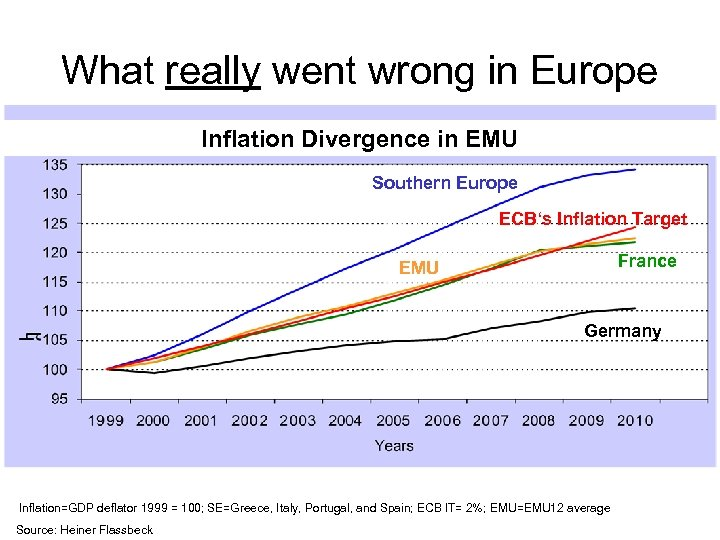 What really went wrong in Europe Inflation Divergence in EMU Southern Europe ECB's Inflation
